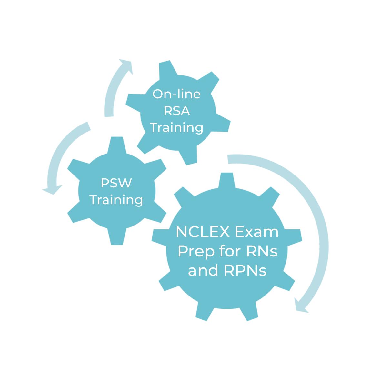 QuickRN Online Training Chart